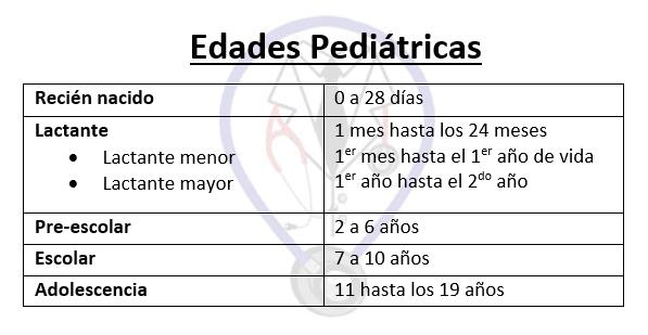 Edades pediatrícas en Bata Médica